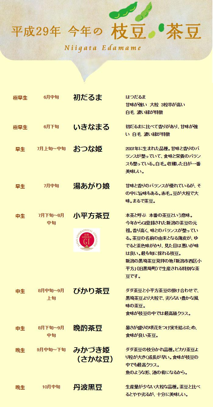 平成29年 枝豆・茶豆の収穫一覧